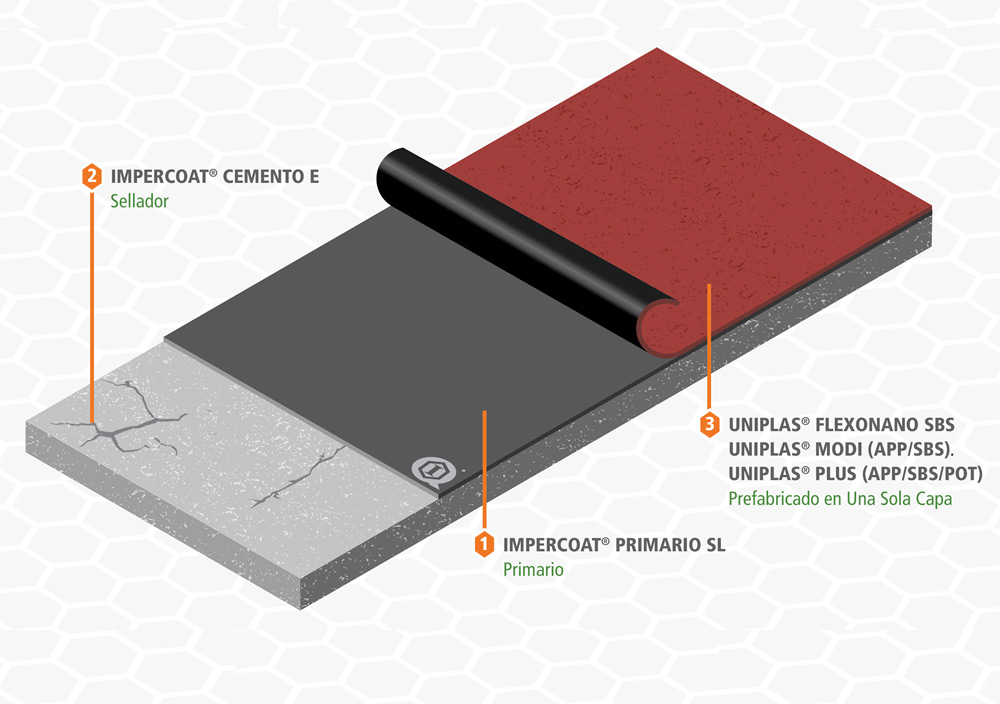 Sistemas Impermeables Prefabricados