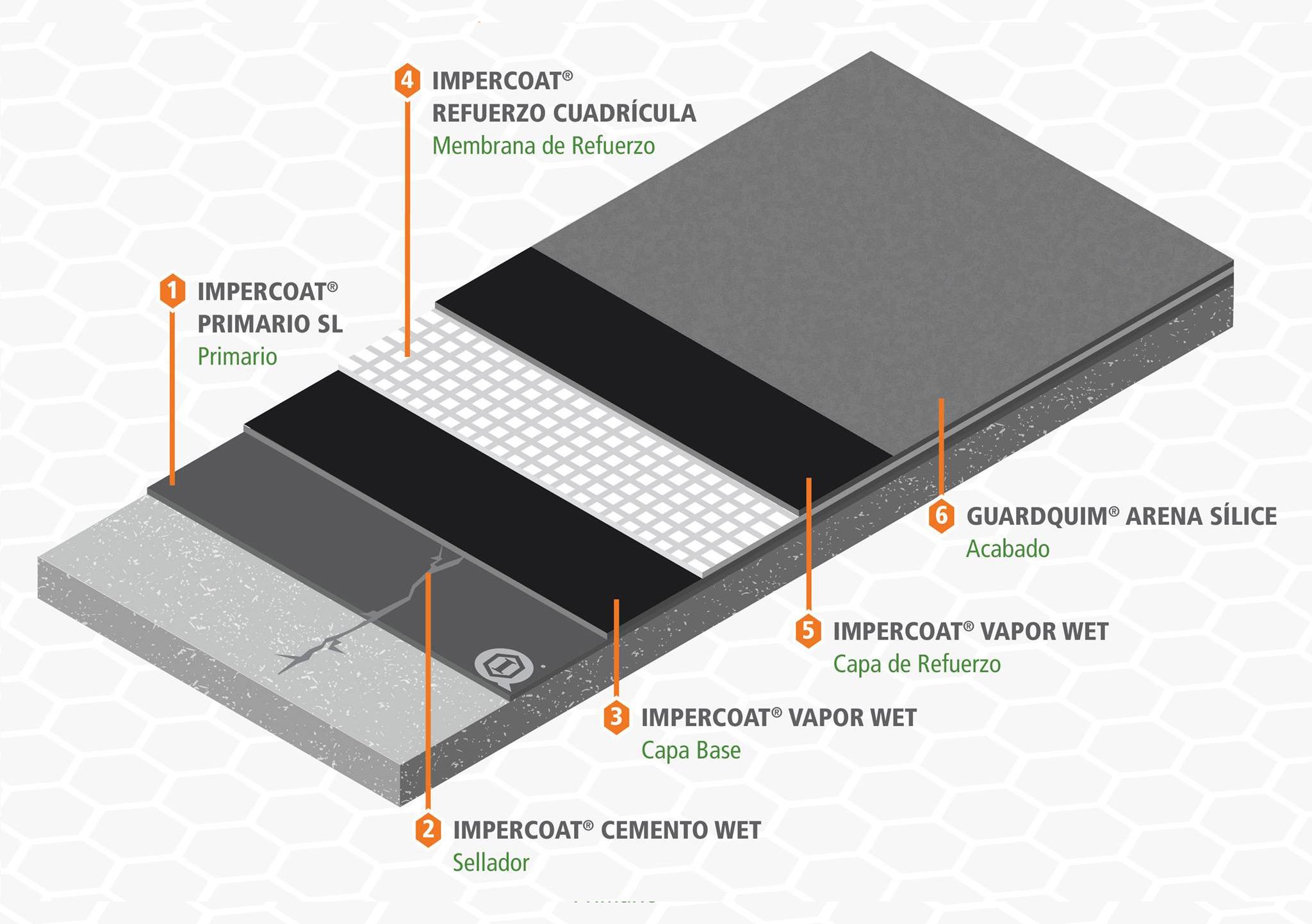 Impermeabilización de cimentaciones, charolas de baño y techos.