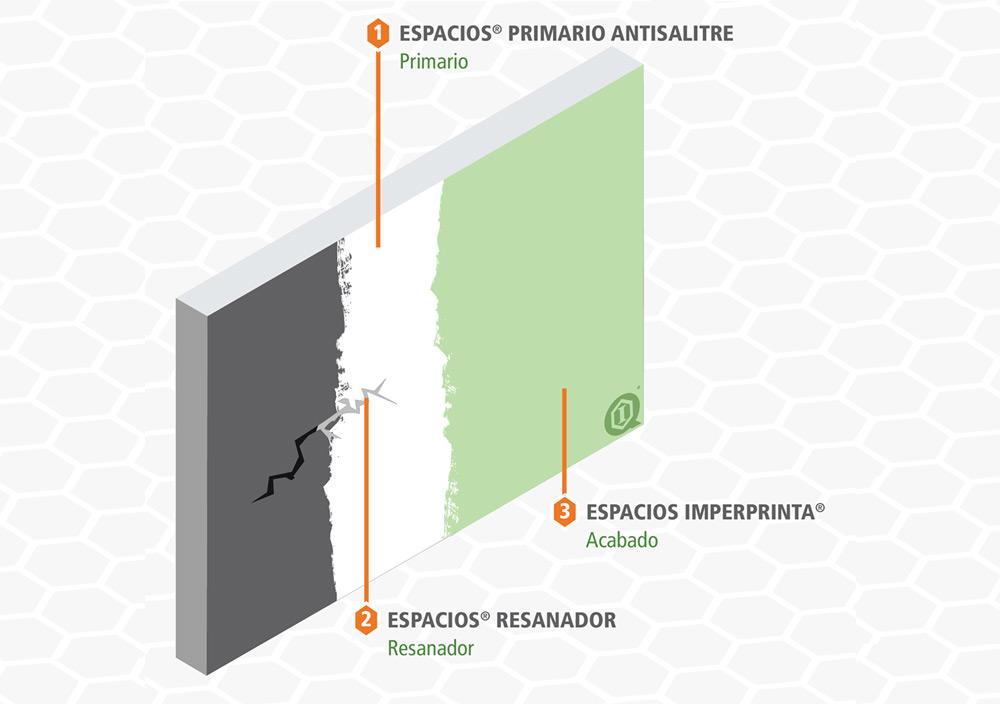 Sistema de Impermeabilización de muros, Pintura impermeable elastomérica base agua.