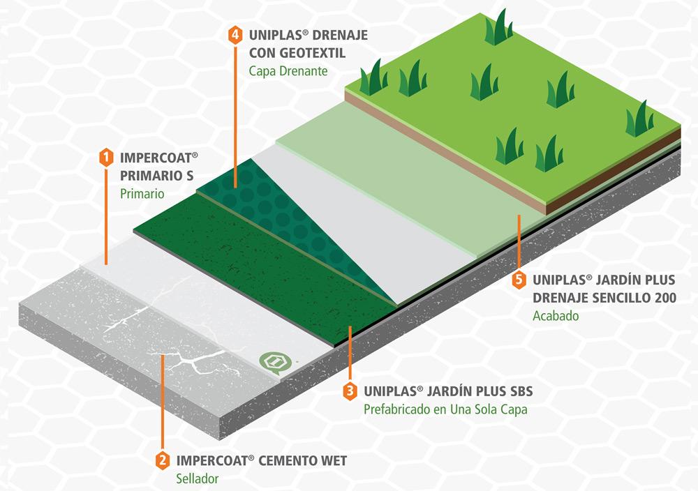Sistema de Impermeabilización de azoteas ajardinadas, crea azoteas verdes con protección impermeable y anti-raíz